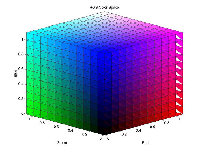 What is Color Space